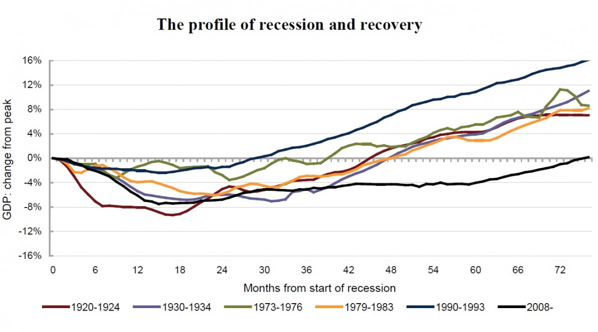 NIESR UK recovery GDP chart