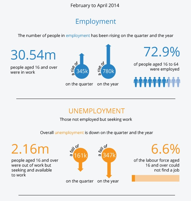 The Latest on the UK Labour Market