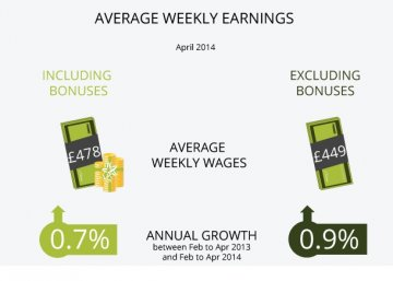 The Latest on the UK Labour Market: Wages