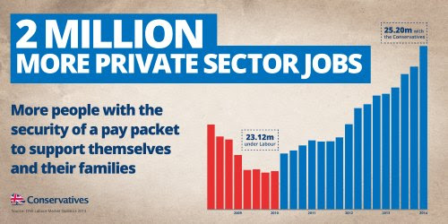 Cameron has hailed growth in private sector jobs