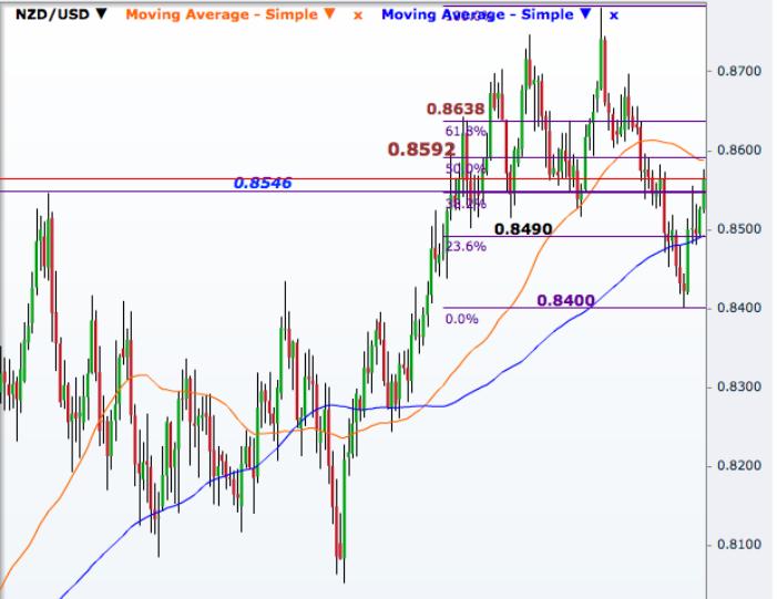NZD/USD Daily