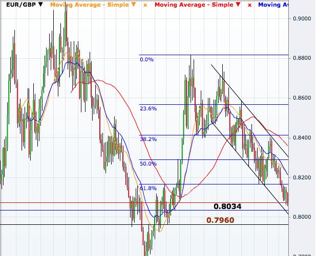 EUR/GBP Weekly
