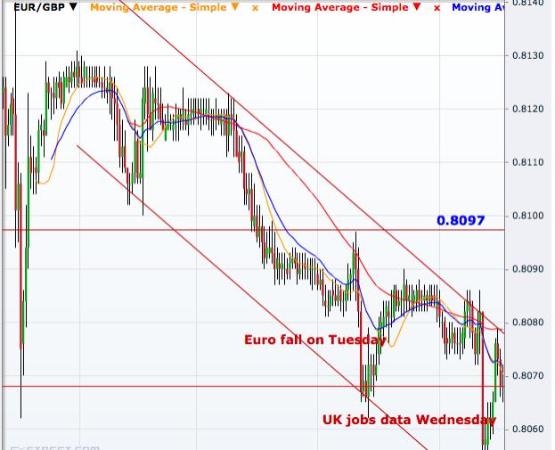 EUR/GBP 30 minutes