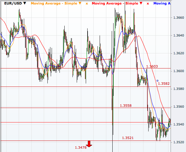 EUR/USD Hourly