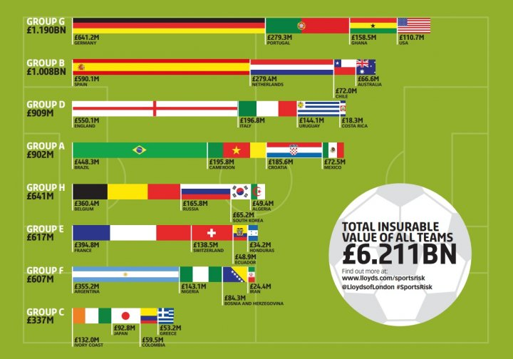 World Cup Value