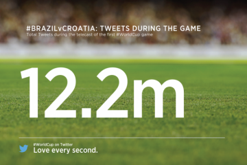 World Cup Opening Game Tweets