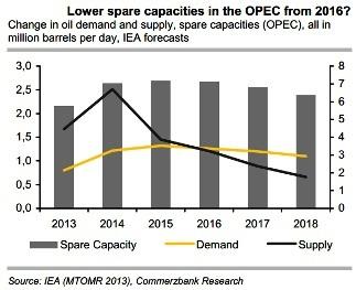 Opec Oil Capacities