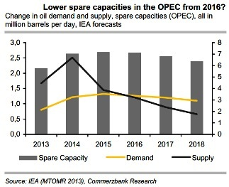 Opec Oil Capacities