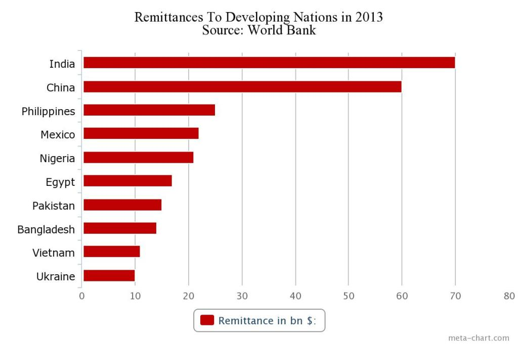 Remittances to Developing Nations