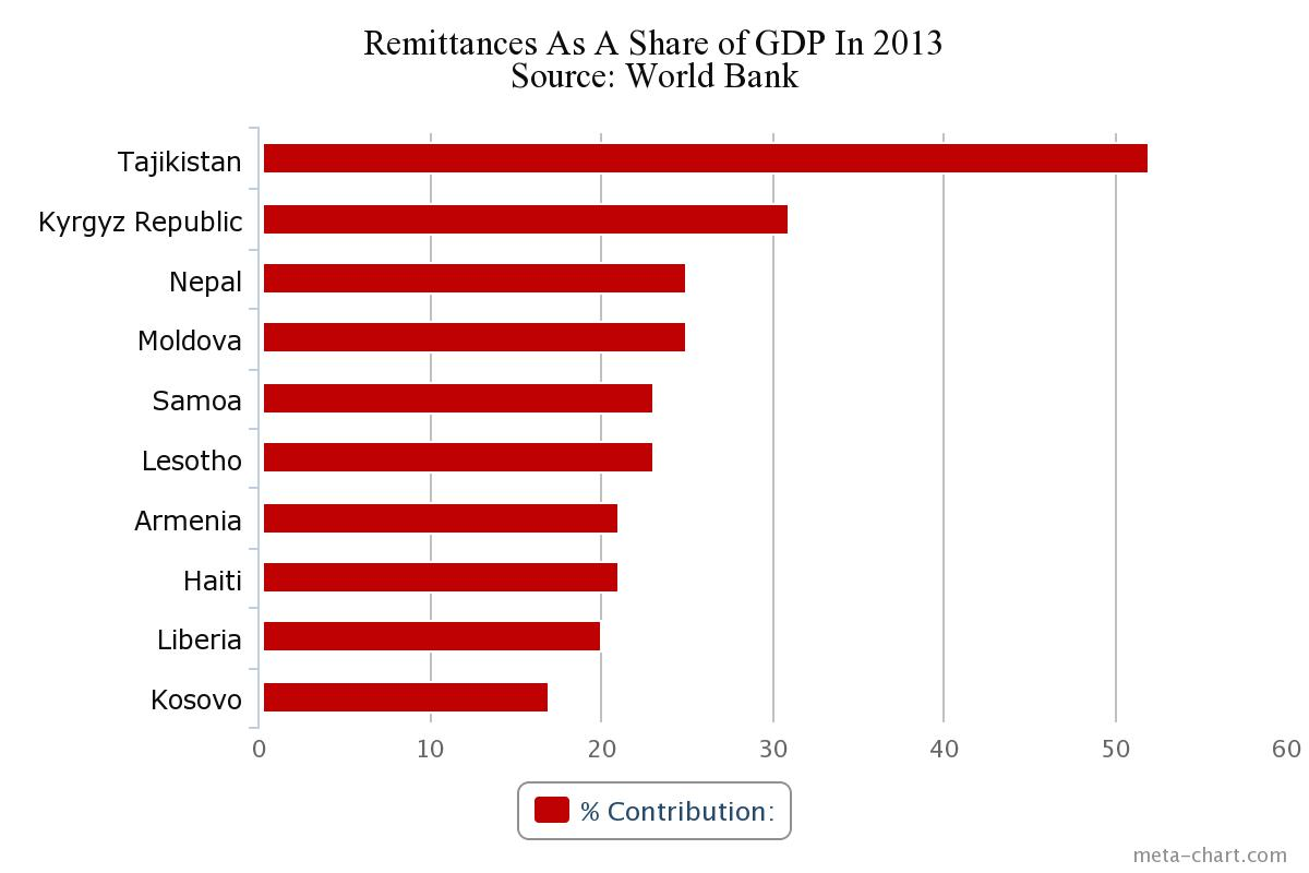Remittances As A Share of GDP