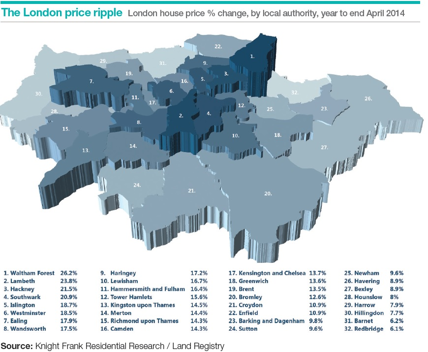 Knight Frank London house price growth chart