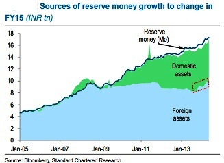 Sources of Reserve Money