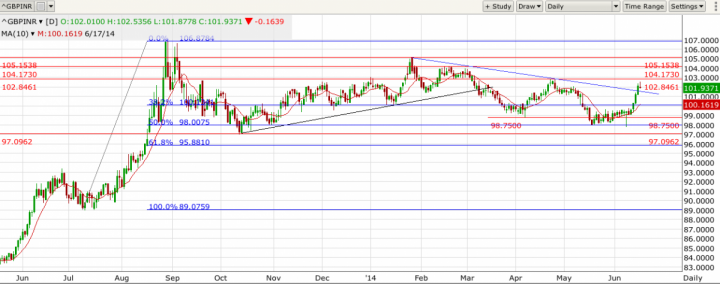 GBP/INR Daily