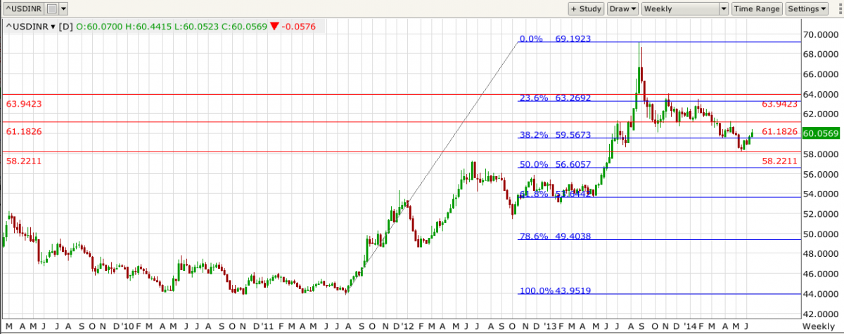 USD/INR Weekly
