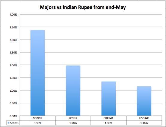 Majors vs INR