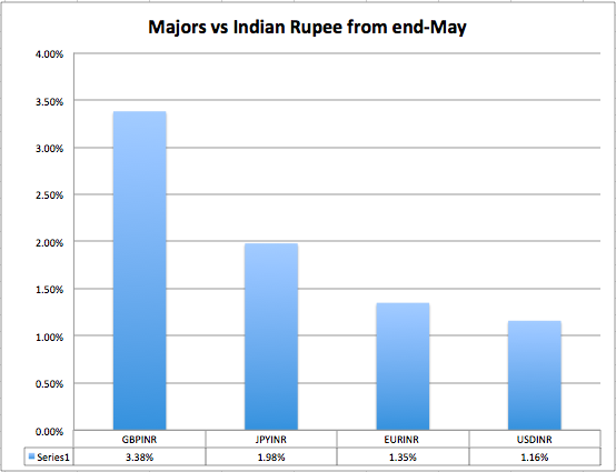 Majors vs INR