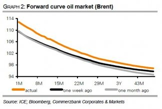 Brent Forward Curve