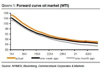 WTI Forward Curve