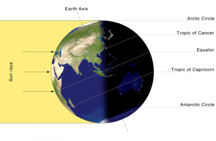 Summer solstice earth spinning diagram