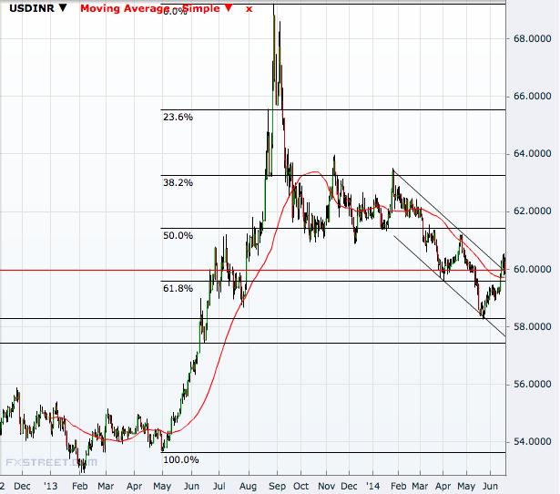 USD/INR