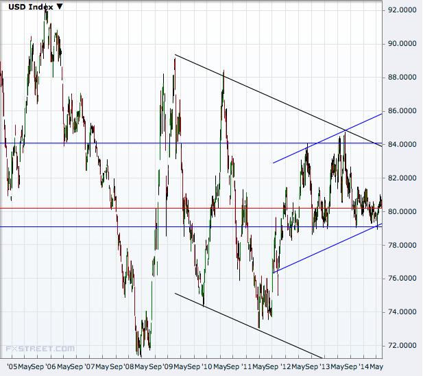 USD Index Weekly