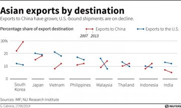 Asian Exports By Destination