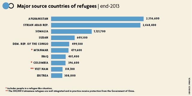 Refugee numbers infographic