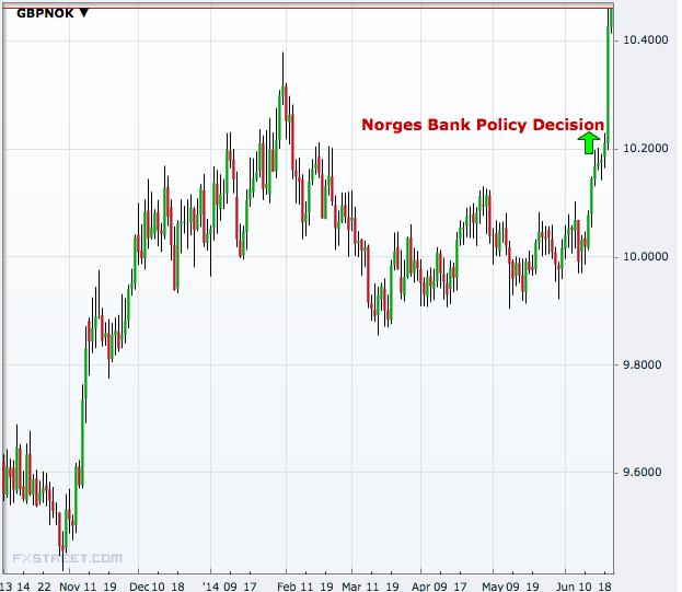 British Pound(GBP) To Norwegian Krone(NOK) Exchange Rates History