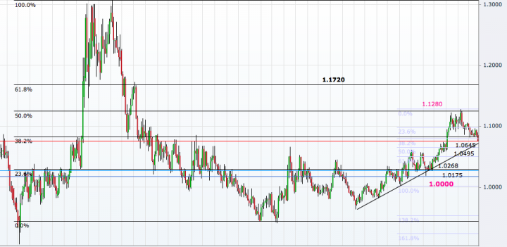 USD/CAD Weekly