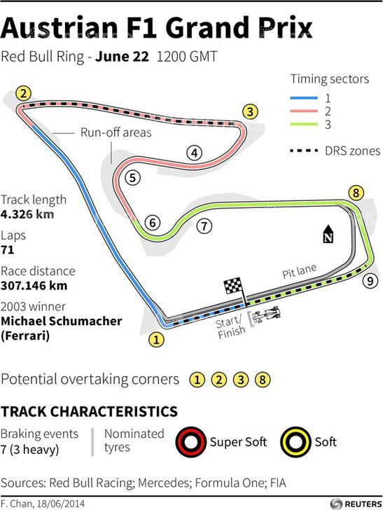 Austrian Grand Prix-Red Bull Ring
