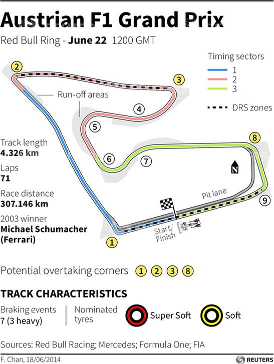 Austrian Grand Prix-Red Bull Ring