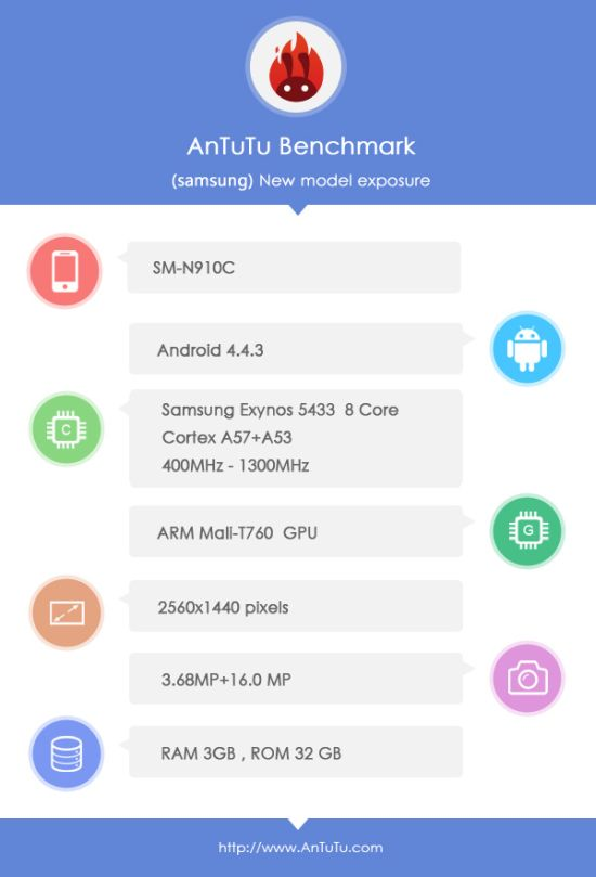 Galaxy Note 4 Specs and Details Leaked in AnTuTu Benchmark