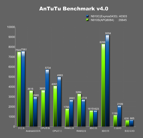 Galaxy Note 4 Specs and Performance Details Leaked in AnTuTu Benchmark