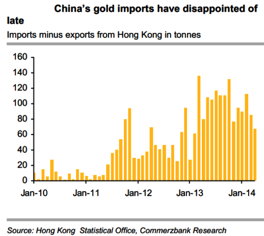 China Gold Imports Disappoint