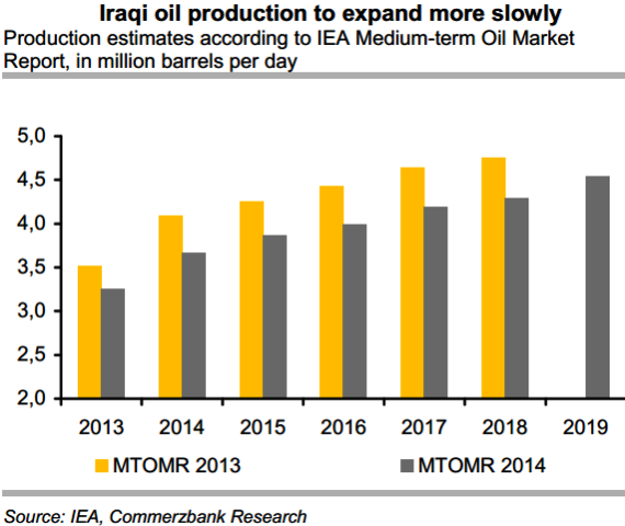 Iraqi Oil Production