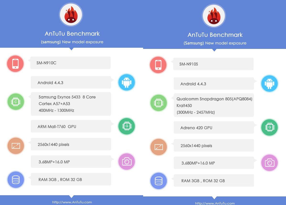 Galaxy Note 4 at AnTuTu Benchmarks