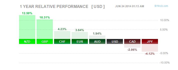 Major currencies vs USD so far in 2014