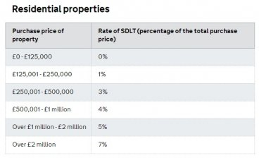 UK Stamp Duty Tax Brackets