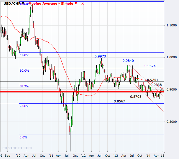 USD/CHF Weekly