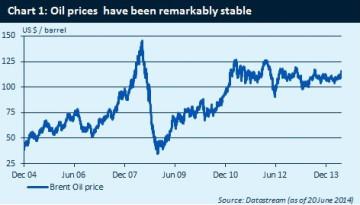 standard life oil price