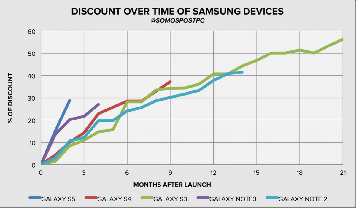 Samsung Galaxy S & Galaxy Note Price Cuts