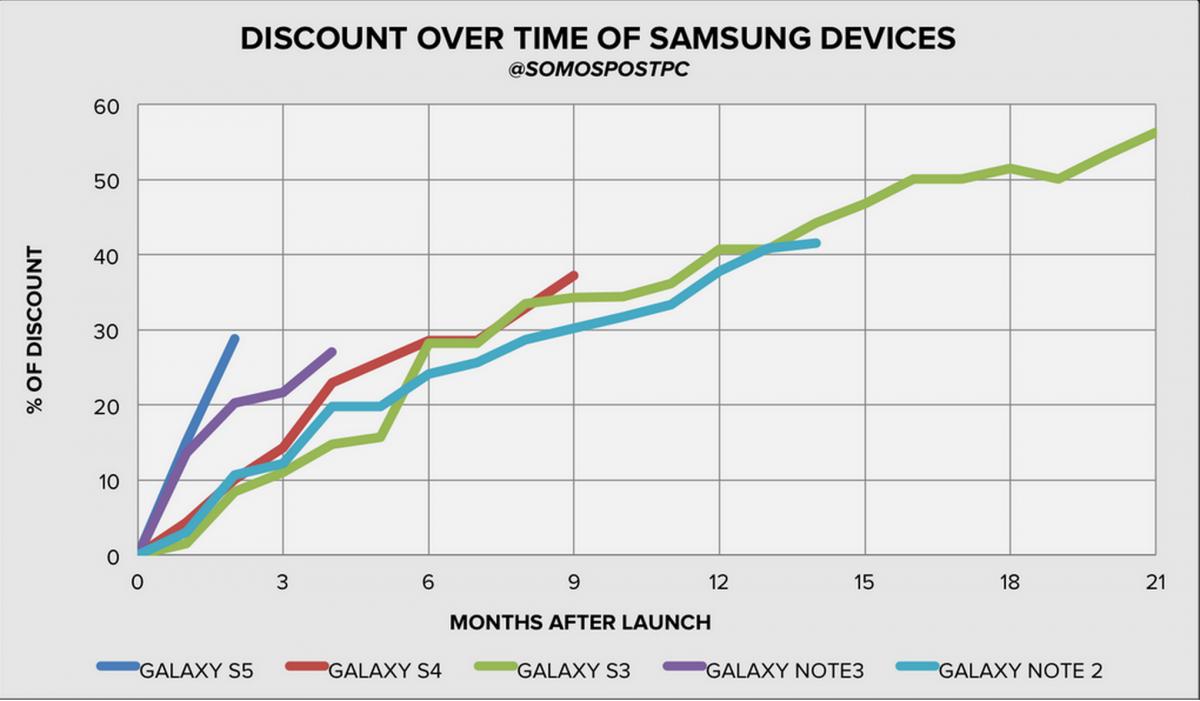 Samsung Galaxy S & Galaxy Note Price Cuts