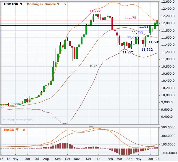 USD/IDR Weekly
