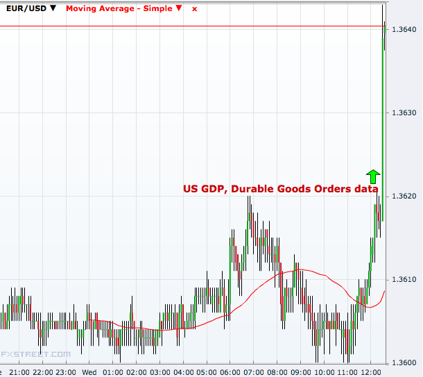 EUR/USD 5 minutes