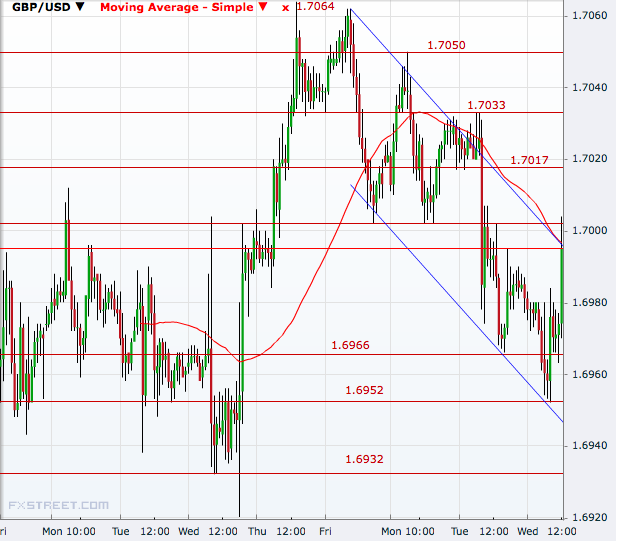GBP/USD Hourly