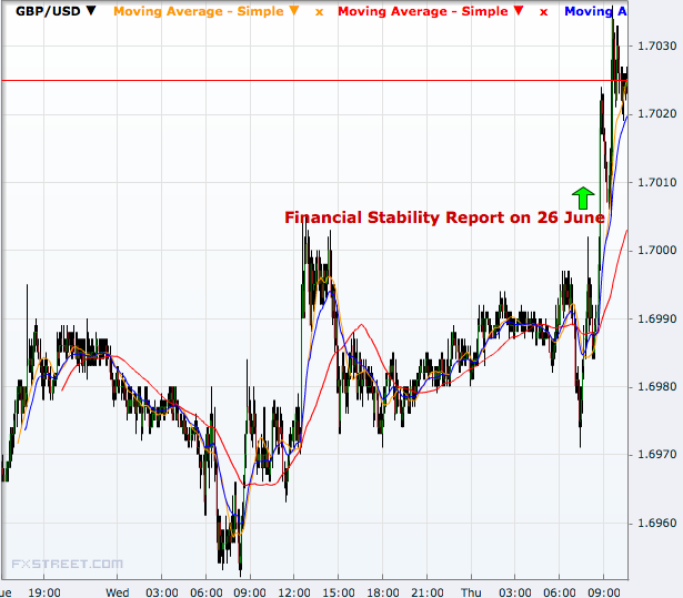 GBP/USD 5 minutes
