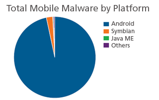 mobile malware android knox