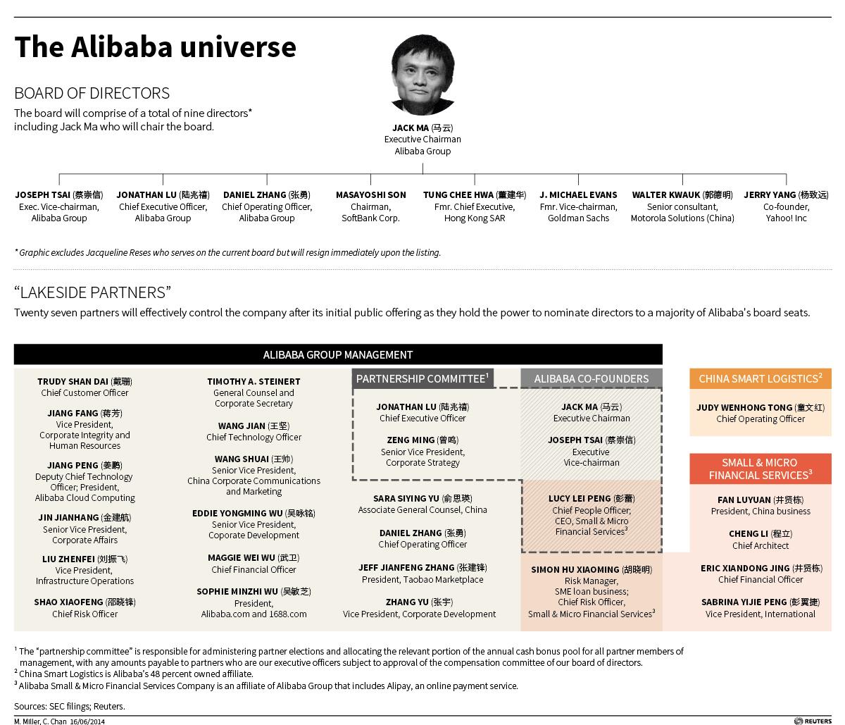Alibaba ipo partnership structure