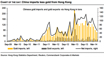 Chinese Gold Imports Disappoint