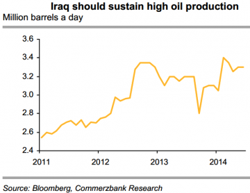 Iraq Oil Production